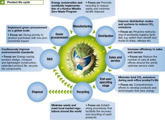 bureautique ecologie
